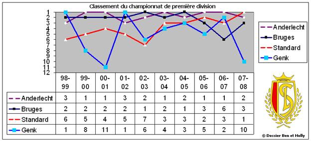 Le bilan sportif Classements